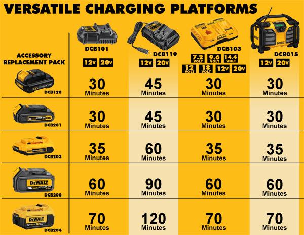 Dewalt Tool Batteries 20 Volt Max Tool Batteries