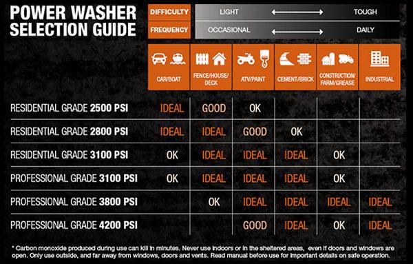 Generac Pressure Washers